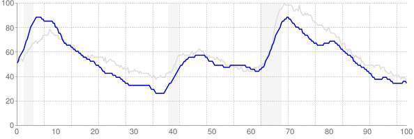 Massachusetts monthly unemployment rate chart from 1990 to October 2018